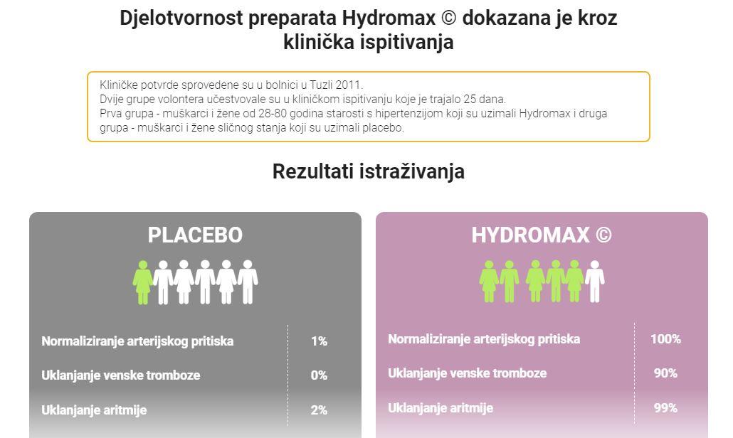 Hydromax Cijena