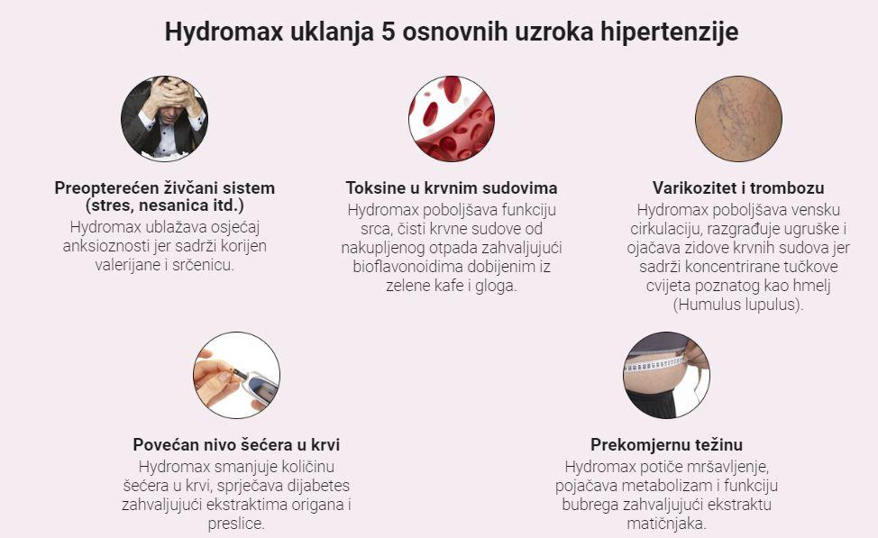 Hydromax Coijena